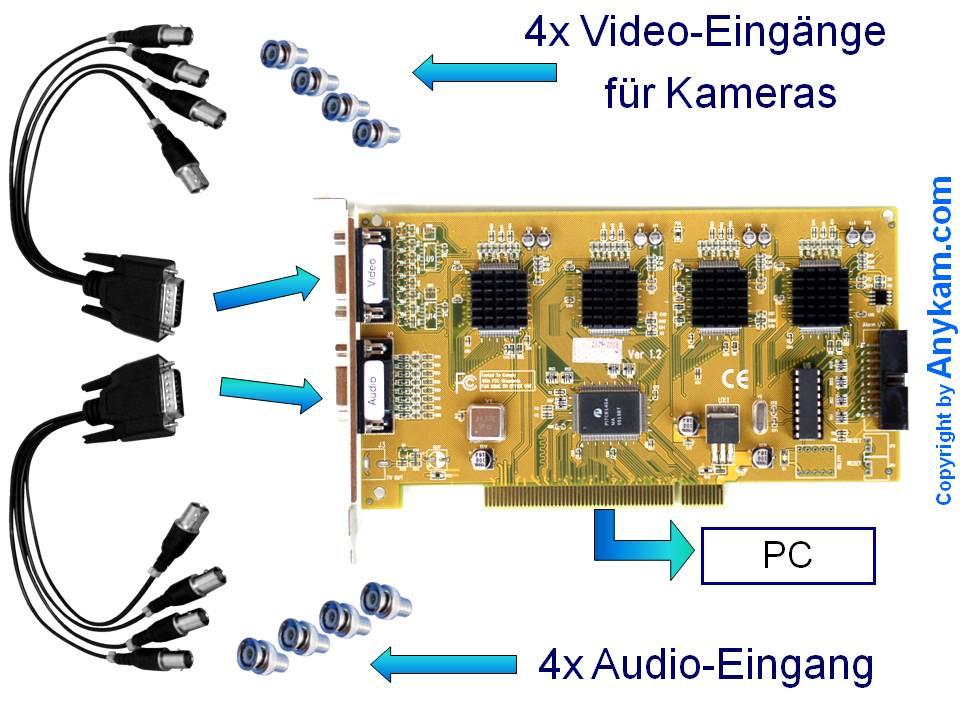 Videokarte Video Karte für den PC  Digitalisiergerät