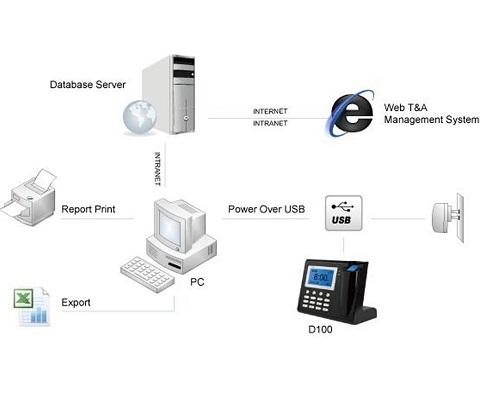 Zeiterfassungsgerät mit Fingerprint